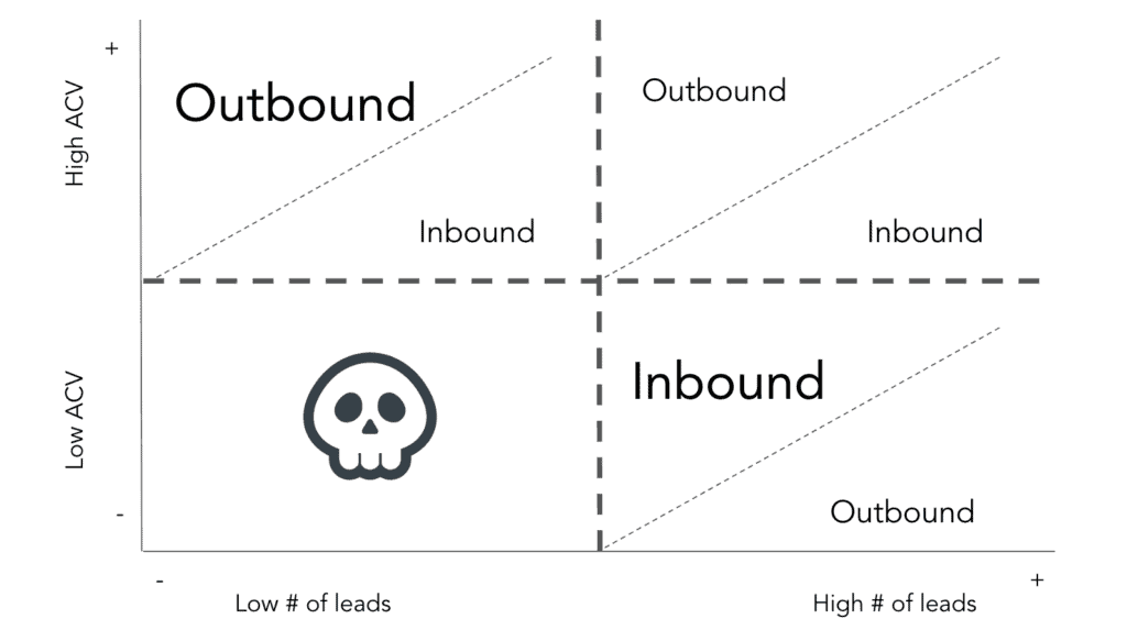 'To outbound' or 'not to outbound' that is the question.