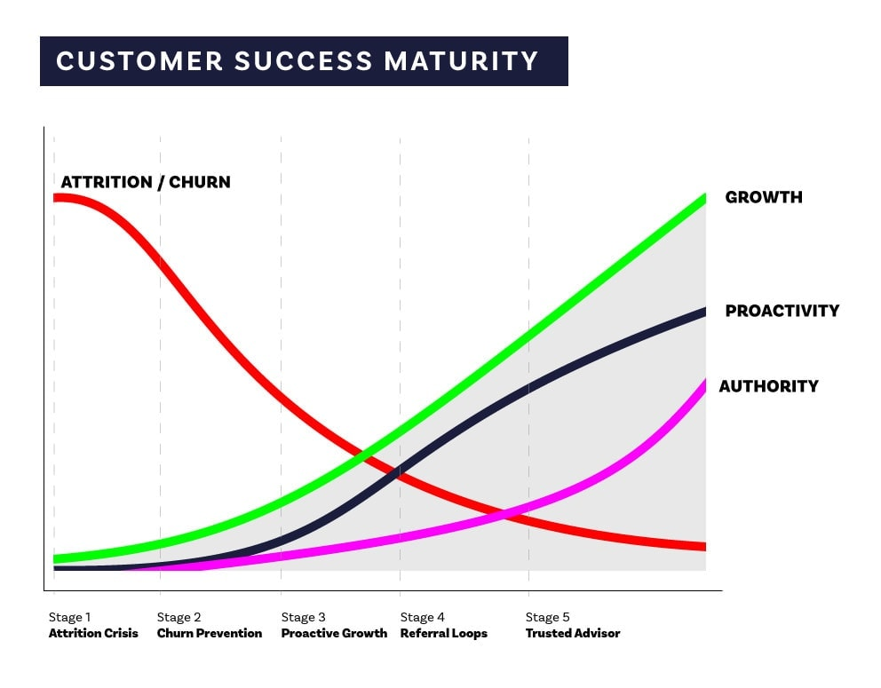 Customer Success Maturity Model