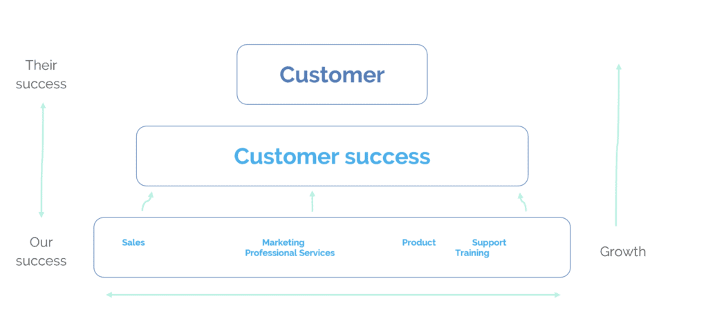 Customer Success within an organisation